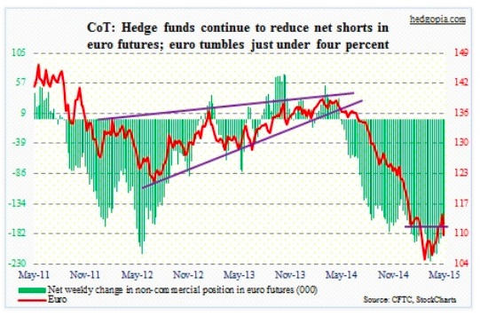cot report euro net shorts chart may 19