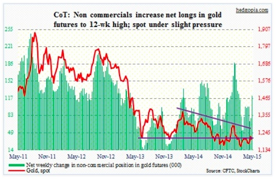 cot report gold futures net longs chart may 19