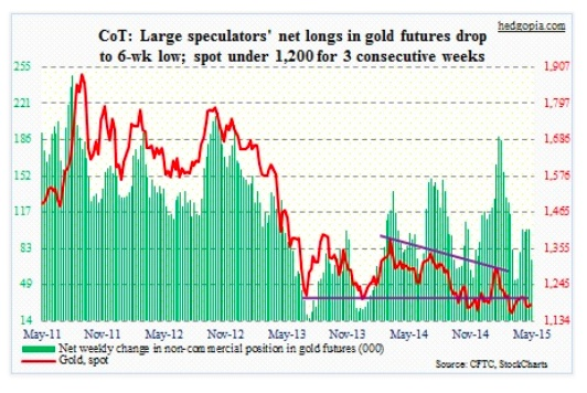 cot report gold futures net longs lowest may 5 2015