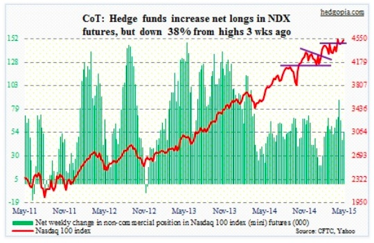 cot report nasdaq 100 net longs chart may 19