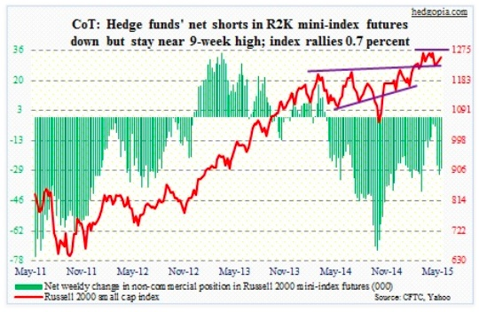 cot report russell 2000 net shorts chart may 19