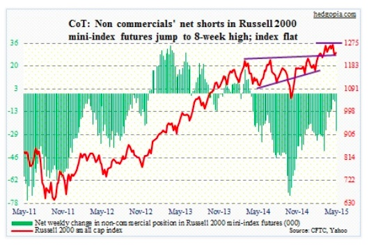 cot report russell 2000 net shorts may 5 2015