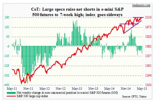 cot report sp 500 net short may 5 2015
