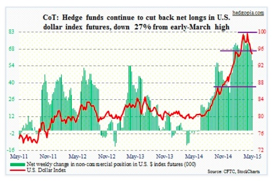 cot report us dollar futures net long may 5 2015