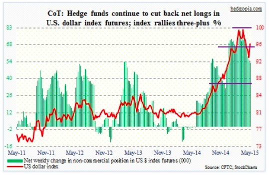 cot report us dollar net long chart may 19
