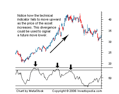 divergence chart example