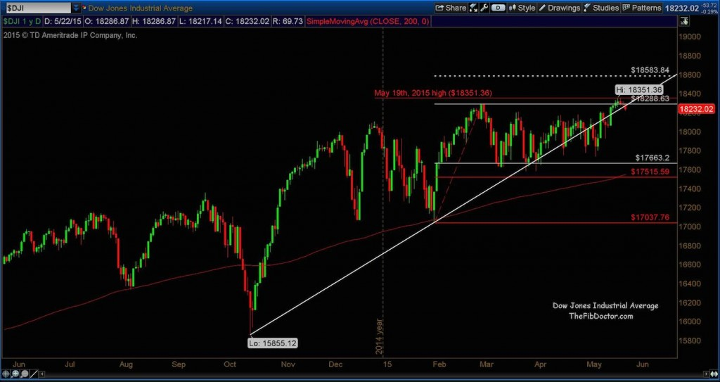 dow jones industrial average djia chart technical support levels may 26