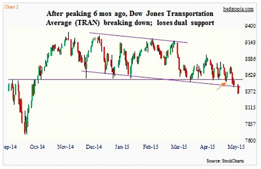 dow jones transportation index stock chart may 2015