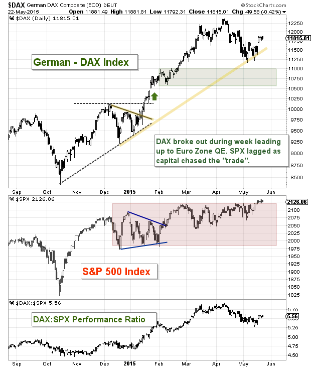german dax technical support levels chart may 25 2015