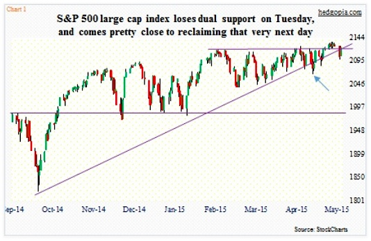 sp 500 stock chart technical support levels may 28 2015