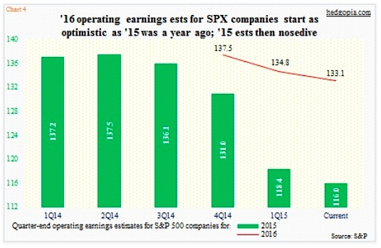 sp 500 stock market operating earnings 2015 chart