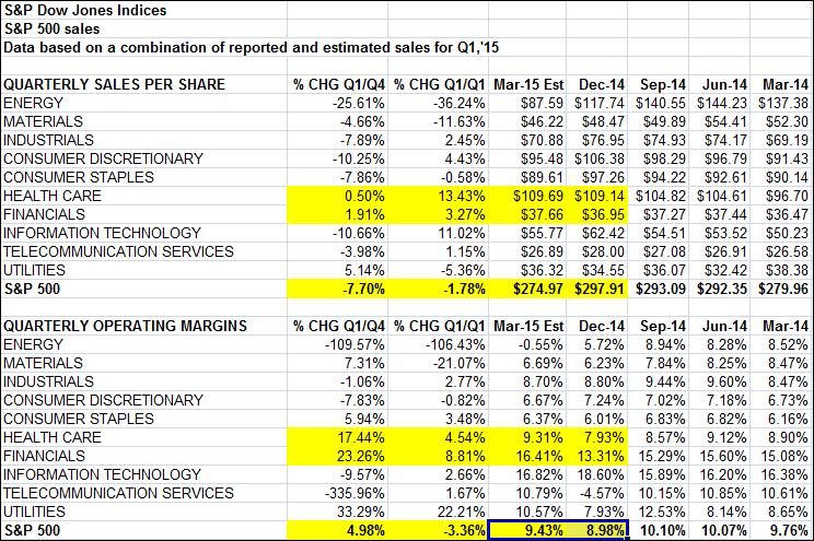 sp 500 valuations stock sales earnings by sector 2015