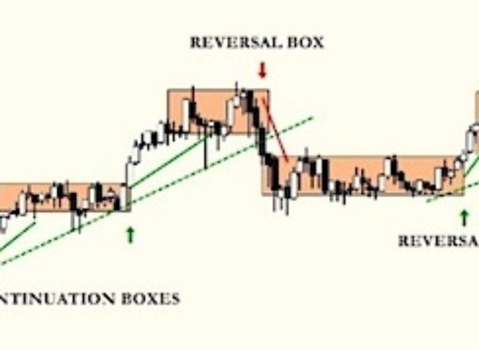 Trading boxes strategies