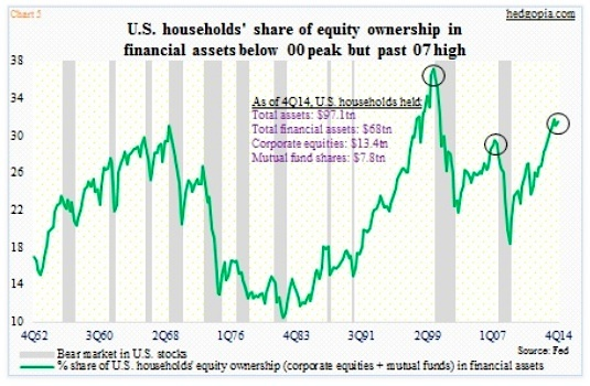 us households equity ownership percent share history chart