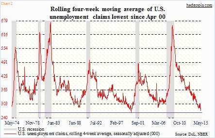 us unemployment claims 4 week average may 14 2015