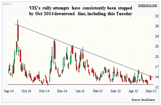 vix volatility index downtrend line chart may 2015