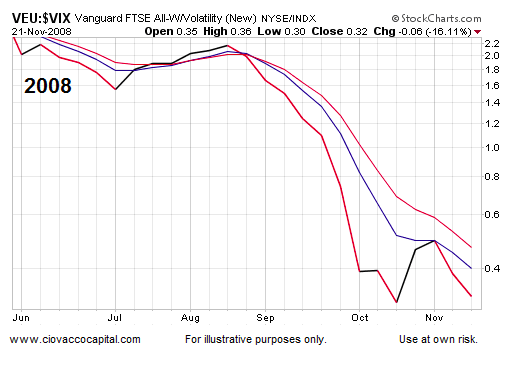 Bullish Or Bearish Stocks? Here's What The Charts Are Saying - See It Market