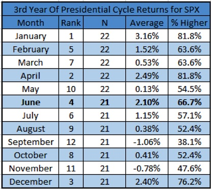 3rd year presidential cycle returns spx stock market