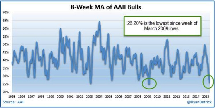 aaii bulls 1995-2015 market sentiment chart moving average