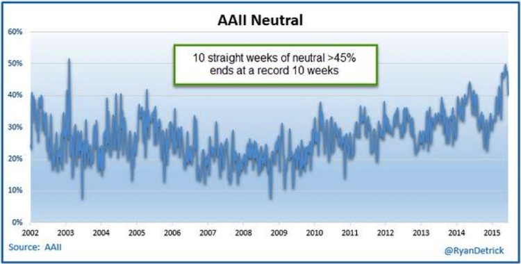 aaii stock market sentiment neutral chart
