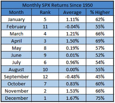 average monthly spx stock market returns since 1950