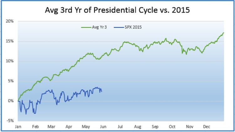 average year 3 presidential cycle vs 2015 chart