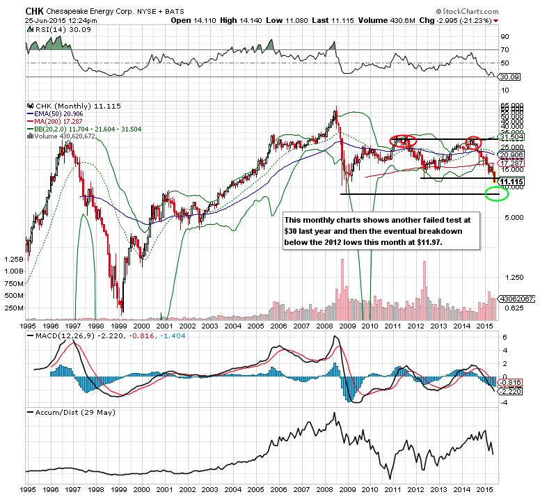 Stock options activity