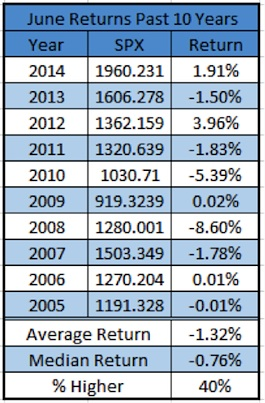 june spx stock market returns past 2005-2015