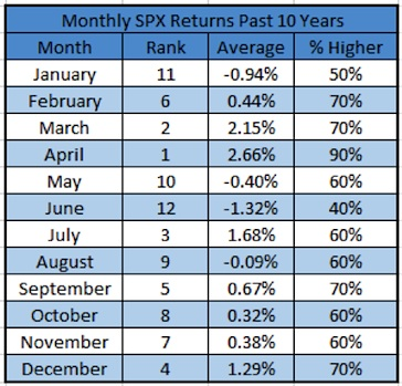 monthly spx stock market returns 2005-2015