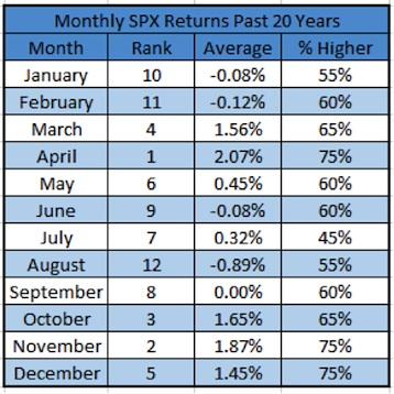 monthly spx returns past 20 years worst month for stocks