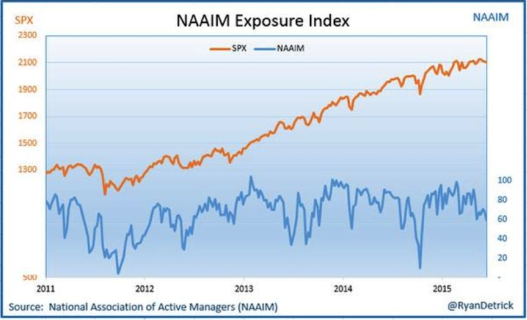 naaim stock market exposure chart 2011-2015