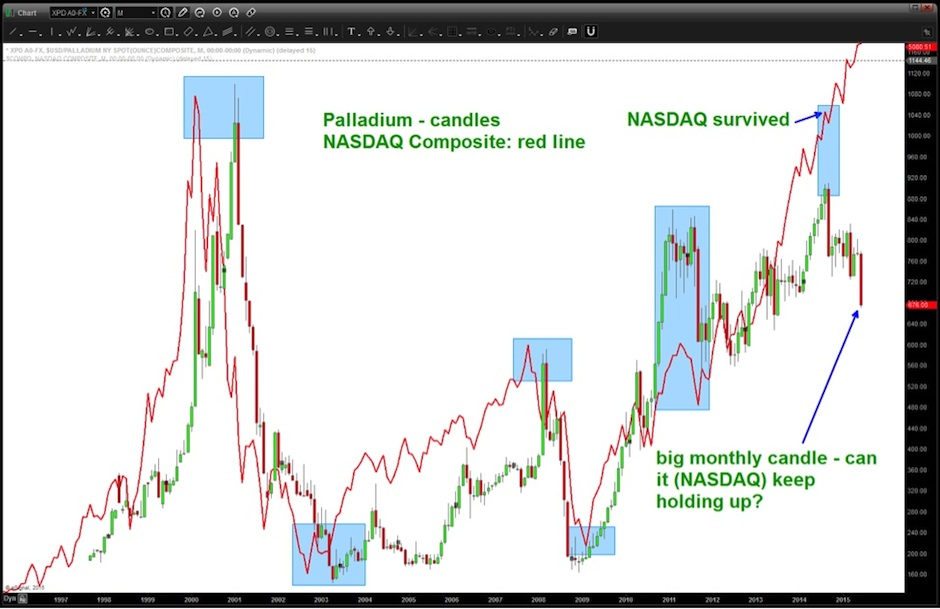 Palladium Correlations: AAPL And The Nasdaq Into 2015