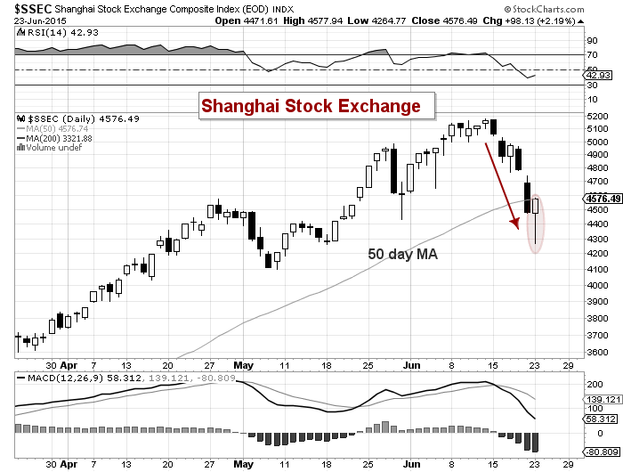 Shanghai composite suffers deep decline can chinese stocks recover