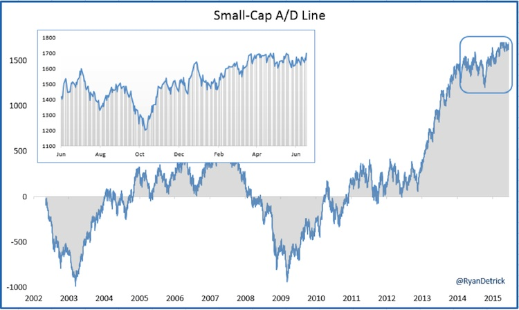 small caps advance decline line chart 2002-2015