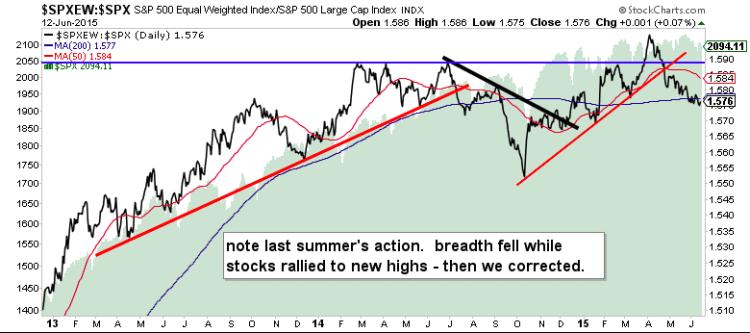 sp 500 equal weighted index stock market breadth weak june 2015