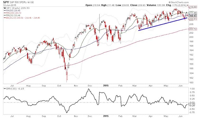 sp 500 stock market chart technical support june 12 2015