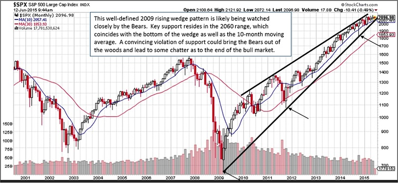 Spx Rising Wedge Chart 2009 2017 Sp 500 Index