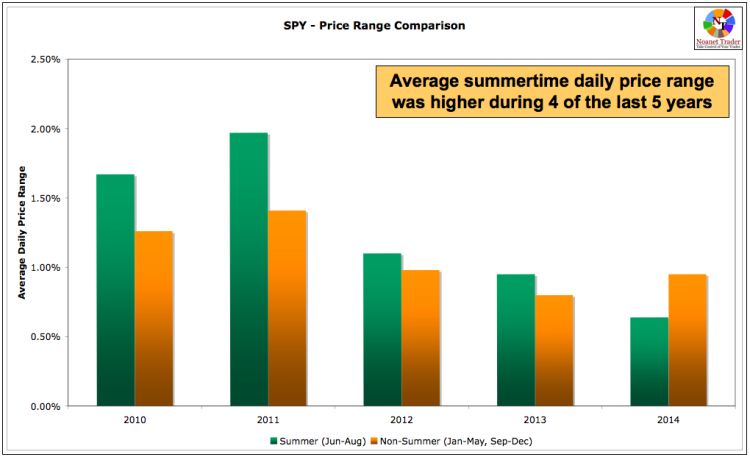 spy price change summertime trading stock market