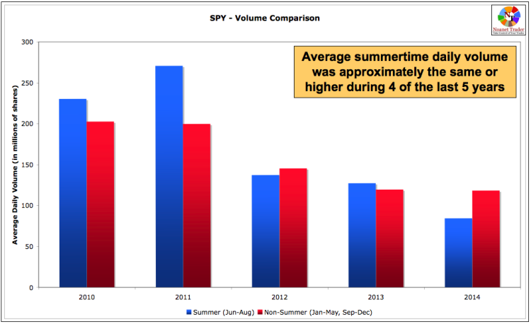 spy volume over summer months_stock market chart