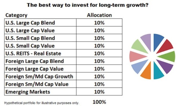 Top Four Signs of Overdiversification