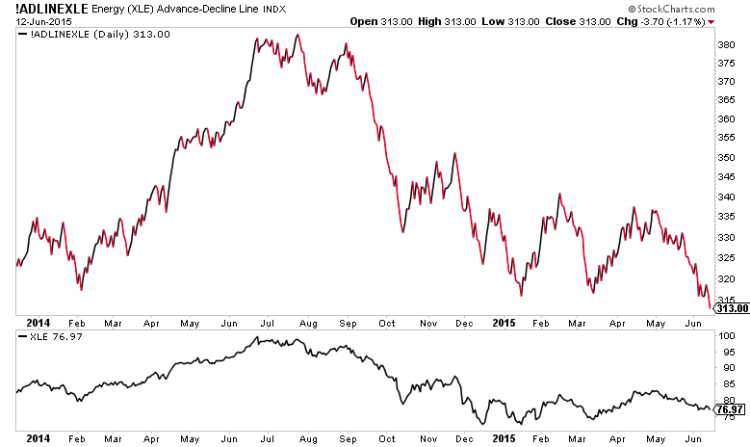 xle energy sector etf chart advance decline line new lows