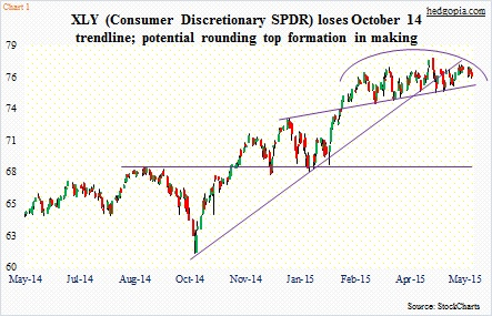 Why The Consumer Discretionary ETF (XLY) Is A Short Candidate
