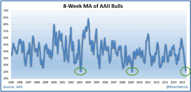 aaii investor sentiment 8 week moving average