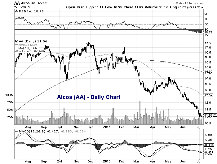 Stock options alcoa