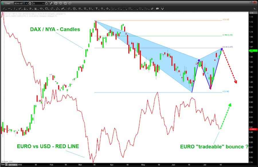 Ratio Analysis: Potential Inflection Points On German DAX ...