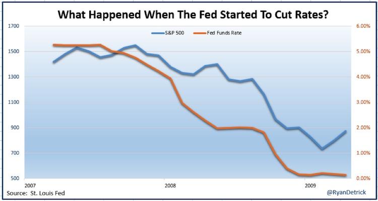 federal reserve cut interest rates 2008-2009 chart