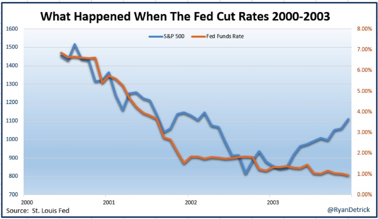 federal reserve cut interest rates stock market 2000-2003 chart