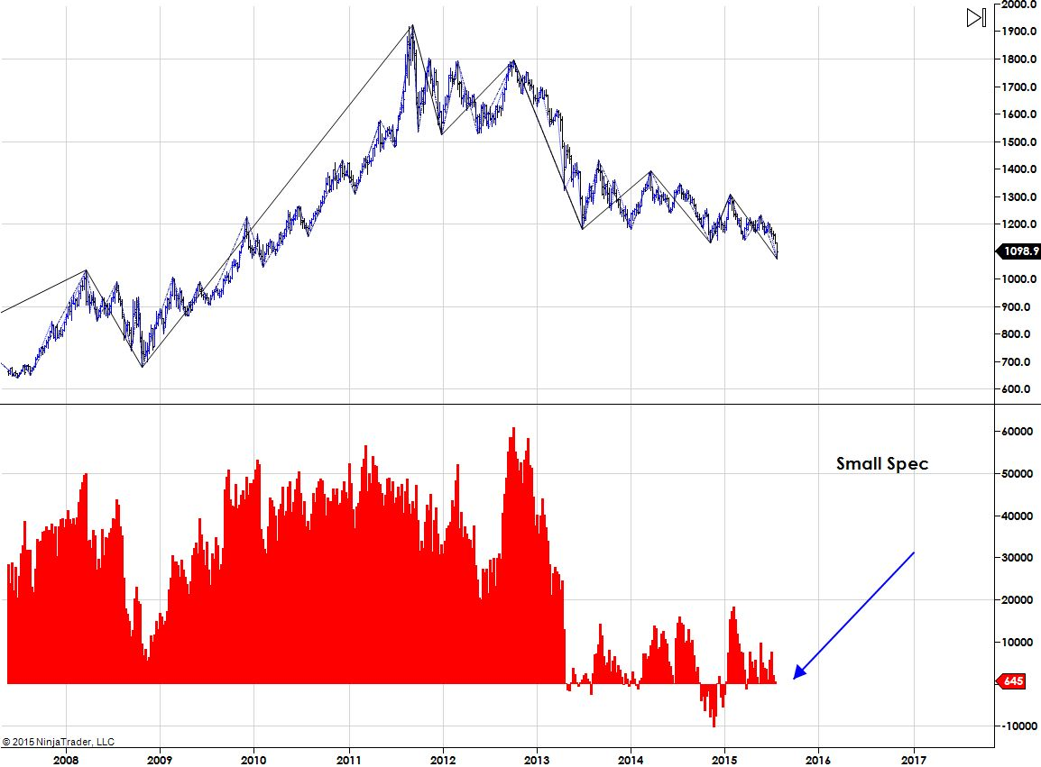 5 Charts That Show Why I'm Starting To Like Gold - See It Market