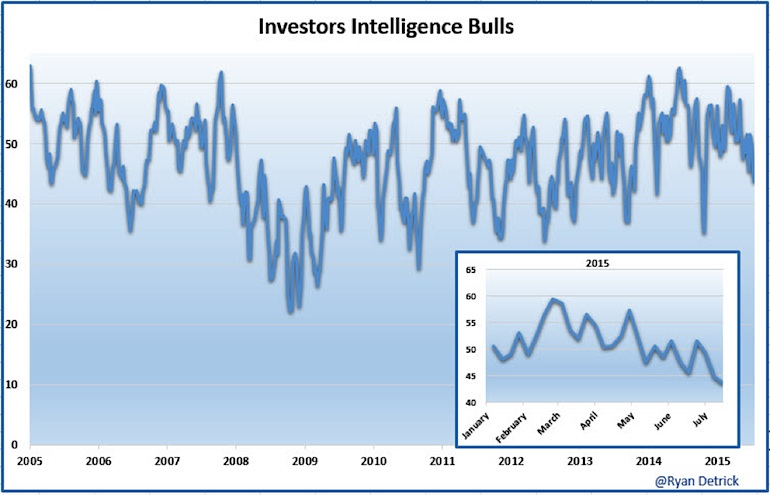 investors intelligence bulls july 2015 investor sentiment