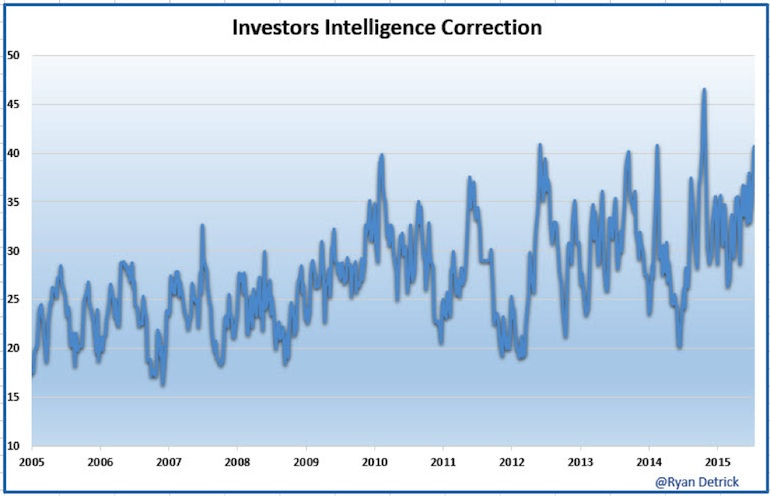 investors intelligence poll correction investor sentiment 2015